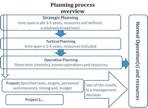 Introduction to Project Management « Innovation in Arctic