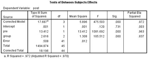 One-way ANCOVA in SPSS Statistics | Understanding and