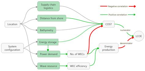Sustainability   Free Full-Text   Critical Factors